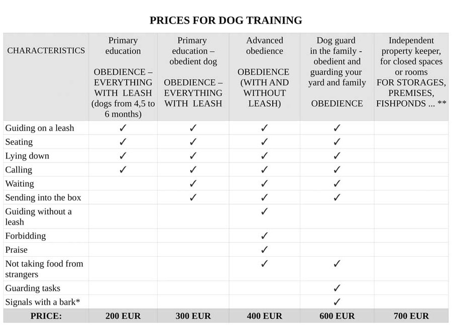 Prices for dog-training